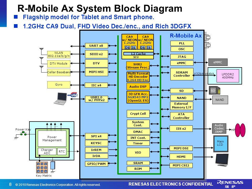 © 2010 Renesas Electronics Corporation. All rights reserved. RENESAS ELECTRONICS CONFIDENTIAL 88 R-Mobile Ax System Block Diagram IIC x4 SDIO x2 USB2.
