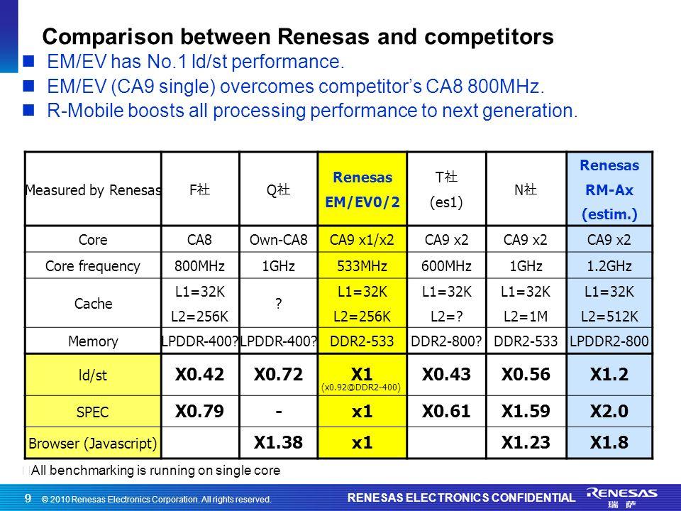 © 2010 Renesas Electronics Corporation. All rights reserved. RENESAS ELECTRONICS CONFIDENTIAL 99 Measured by Renesas F Q Renesas EM/EV0/2 T (es1) N Re