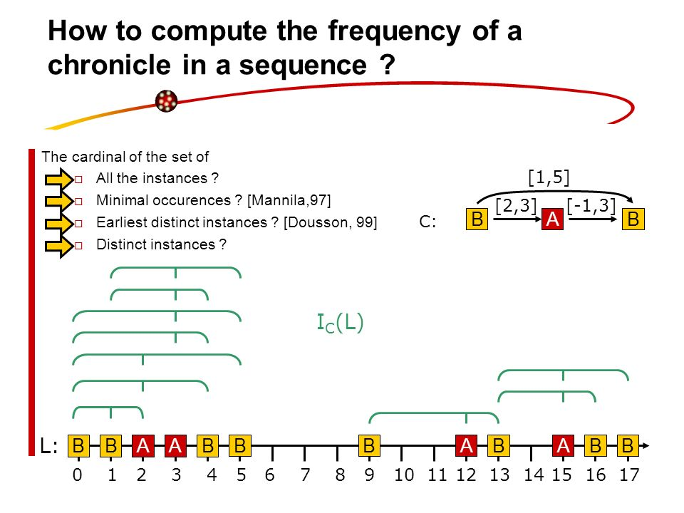 How to compute the frequency of a chronicle in a sequence ? B B 0 1 2 3 4 5 6 7 8 9 10 11 12 13 14 15 16 17 AABB I C (L) L: ABB [2,3][-1,3] [1,5] C: B