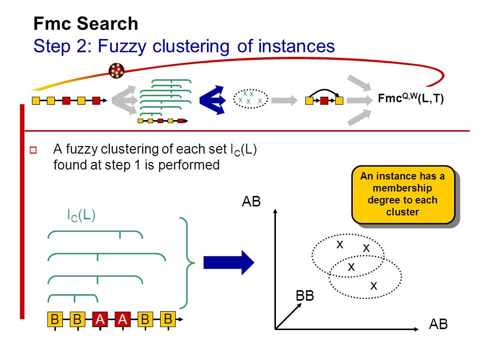 Fmc Search Step 2: Fuzzy clustering of instances A fuzzy clustering of each set I C (L) found at step 1 is performed B B AABB AB BB x x x x I C (L) An