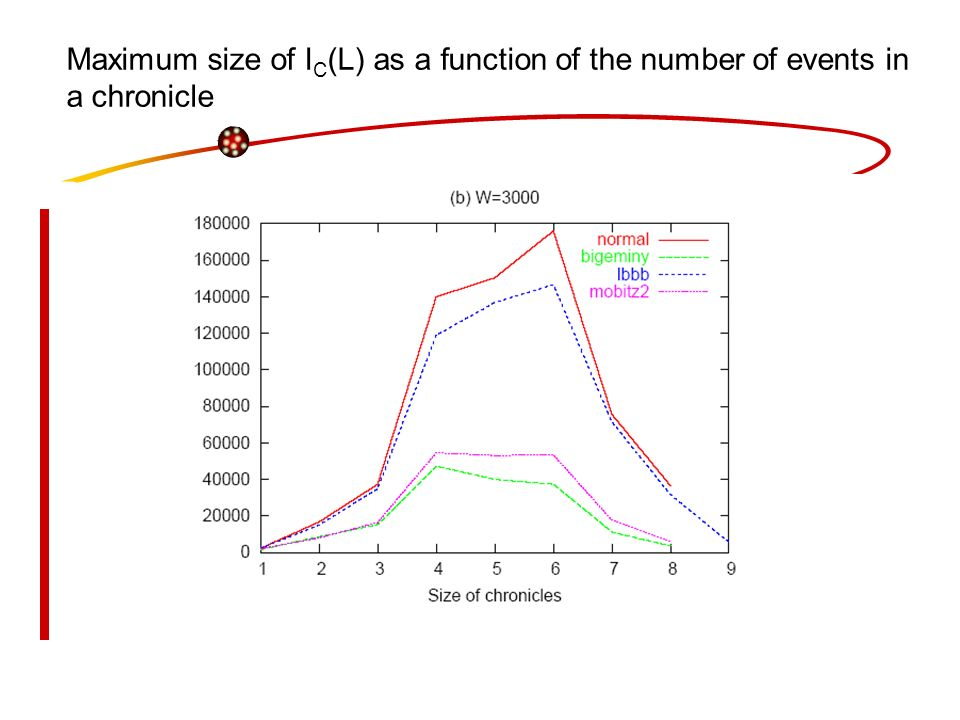 Maximum size of I C (L) as a function of the number of events in a chronicle