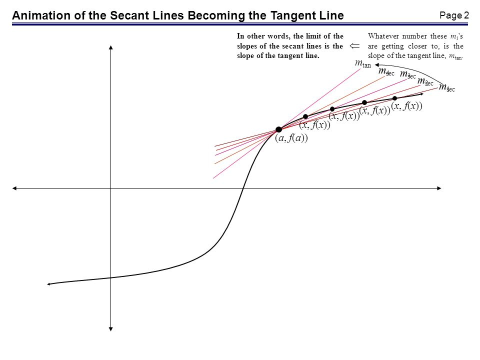 Page 1 Secant line between (a, f(a)) and (b, f(b)) (a, f(a)) y = f(x) (b, f(b)) x y Tangent line at (a, f(a)) Definitions*: 1.A secant line is a line