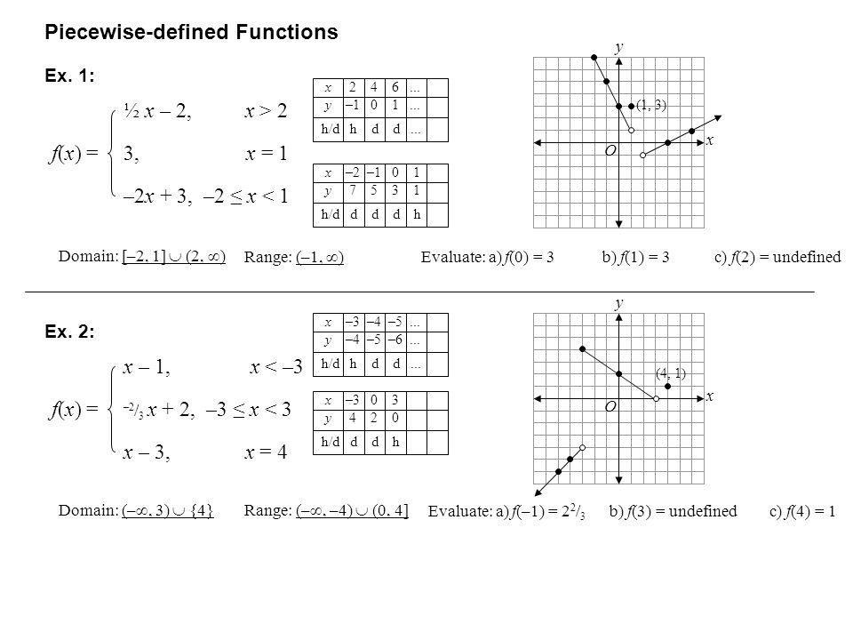 Piecewise-defined Functions ½ x – 2, x > 2 f(x) =f(x) =3, x = 1 –2x + 3, –2 x < 1 Ex.