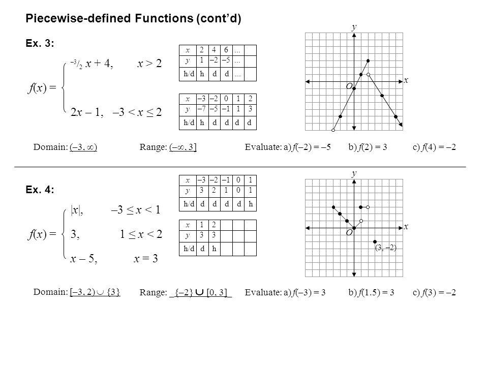 Piecewise-defined Functions (contd) –3 / 2 x + 4, x > 2 f(x) =f(x) = 2x – 1, –3 < x 2 Ex.