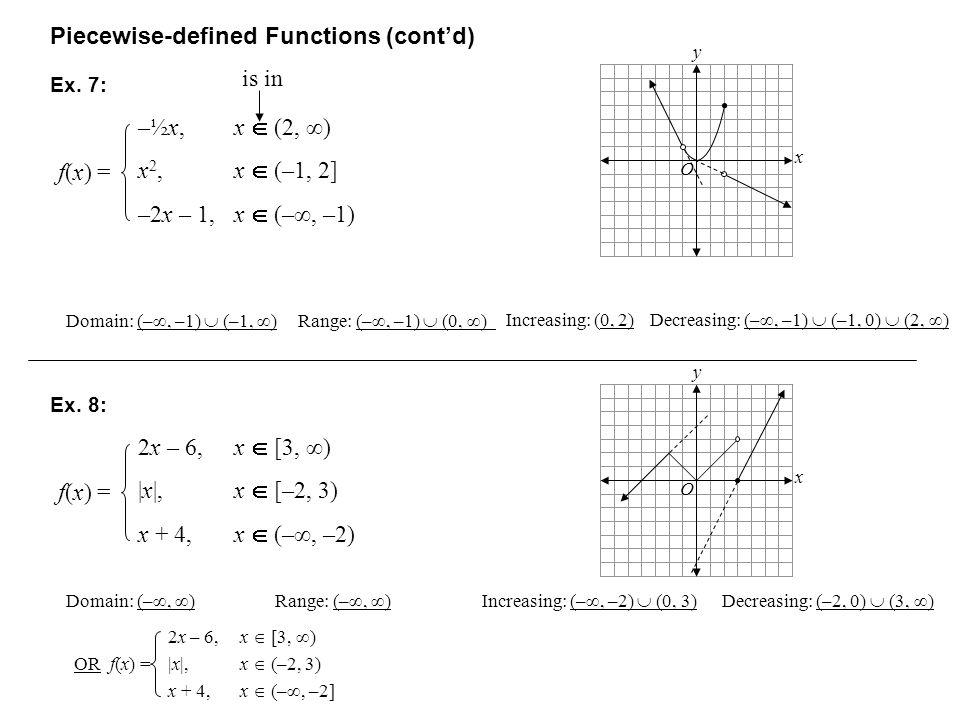 Piecewise-defined Functions (contd) f(x) =f(x) = Ex. 7: y x O f(x) =f(x) = Ex. 8: y x O Domain: (–, )Range: (–, ) Increasing: (–, –2) (0, 3) Decreasin