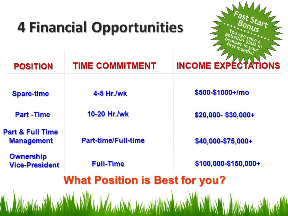 TIME COMMITMENT INCOME EXPECTATIONS Spare-time Spare-time Part -Time 4-5 Hr./wk 10-20 Hr./wk $20,000- $30,000+ $20,000- $30,000+ Part-time/Full-time P