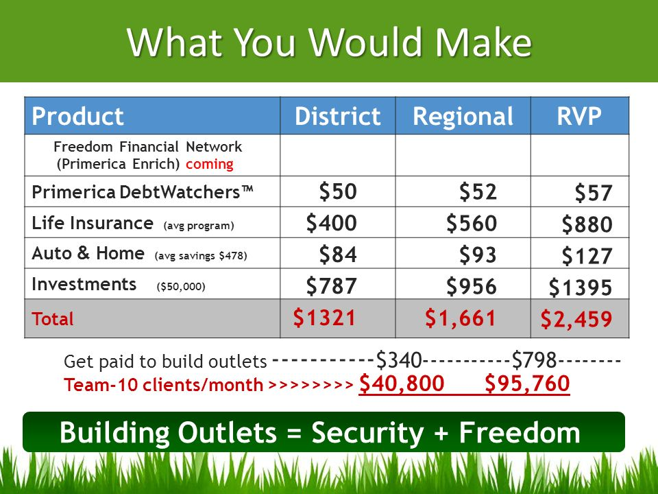 What You Would Make ProductDistrictRegionalRVP Freedom Financial Network (Primerica Enrich) coming Primerica DebtWatchers Life Insurance (avg program)