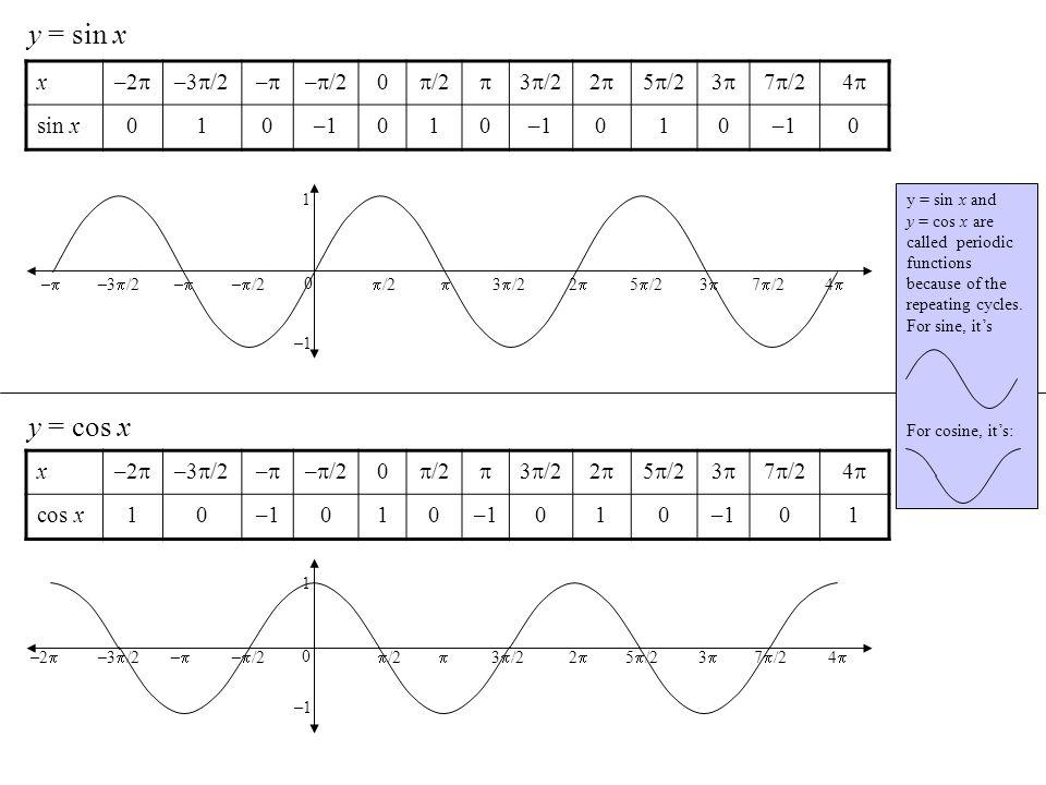 y = sin x x –2 –3 /2– – /2 0 /2 3 /22 5 /23 7 /24 sin x010–1010 010 0 y = cos x x –2 –3 /2– – /2 0 /2 3 /22 5 /23 7 /24 cos x10–1010 010 01 2 4 –2 0 1