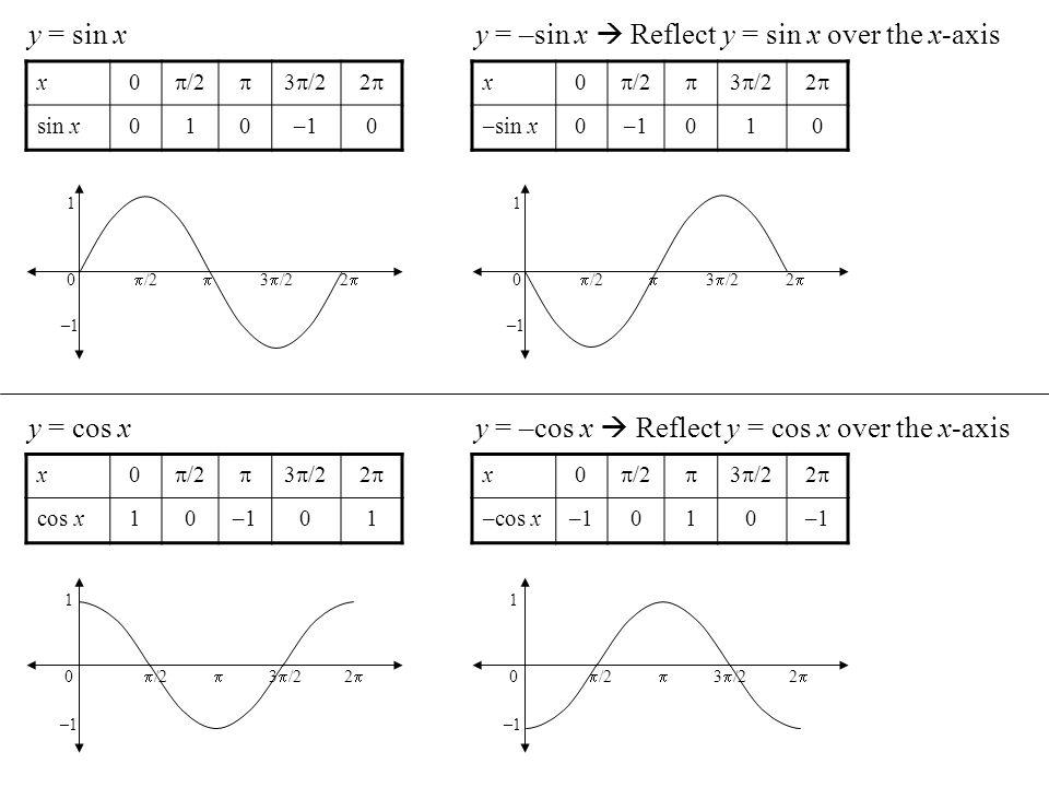 y = sin x x0 /2 3 /22 sin x010–10 y = –sin x Reflect y = sin x over the x-axis x0 /2 3 /22 –sin x0–1010 y = cos x x0 /2 3 /22 cos x10–101 y = –cos x R