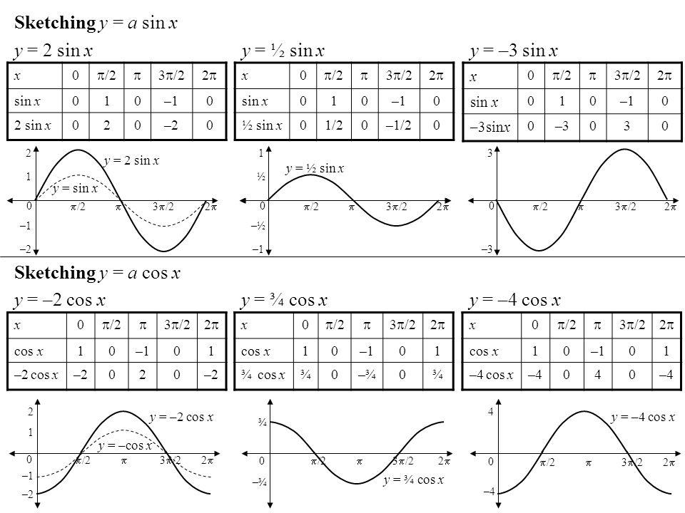 Sketching y = a sin x x0 /2 3 /22 sin x010–10 2 sin x020–20 y = 2 sin x x0 /2 3 /22 sin x010–10 ½ sin x01/20–1/20 y = ½ sin x x 0 /2 3 /22 sin x 010–1