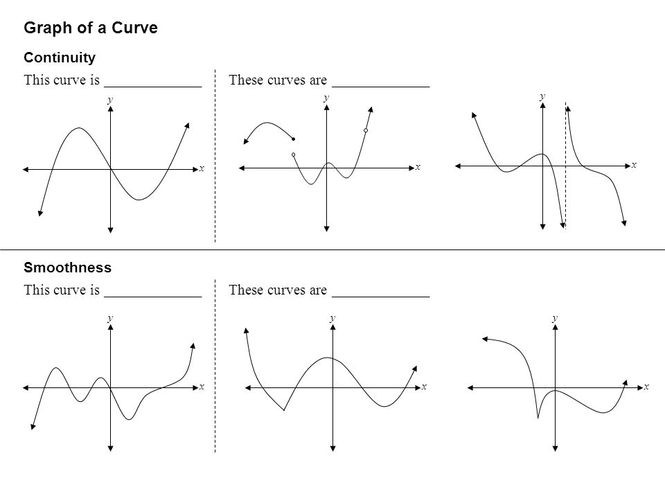 Graph of a Curve Continuity This curve is _____________These curves are _____________ Smoothness This curve is _____________These curves are _____________ y x y x y x y x y x y x