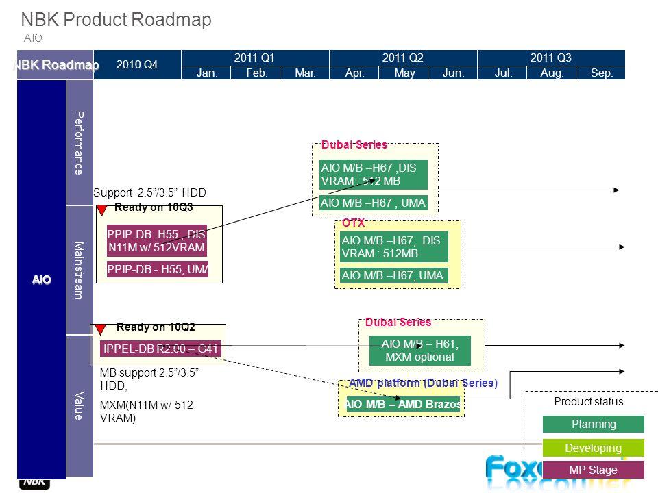 2010 Q4 AIO Jan. DevelopingMP StagePlanning Performance NBK Roadmap Mainstream Value Product status 2011 Q1 Feb. Mar. 2011 Q2 Apr. May Jun. 2011 Q3 Ju