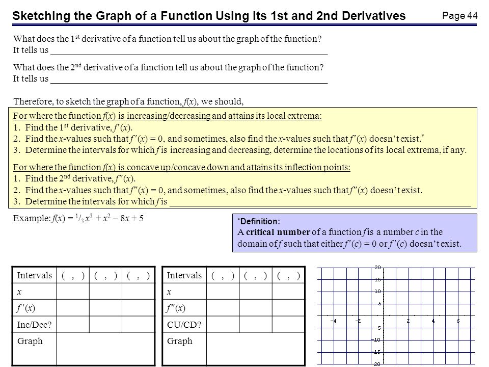 Page 44 What does the 1 st derivative of a function tell us about the graph of the function.