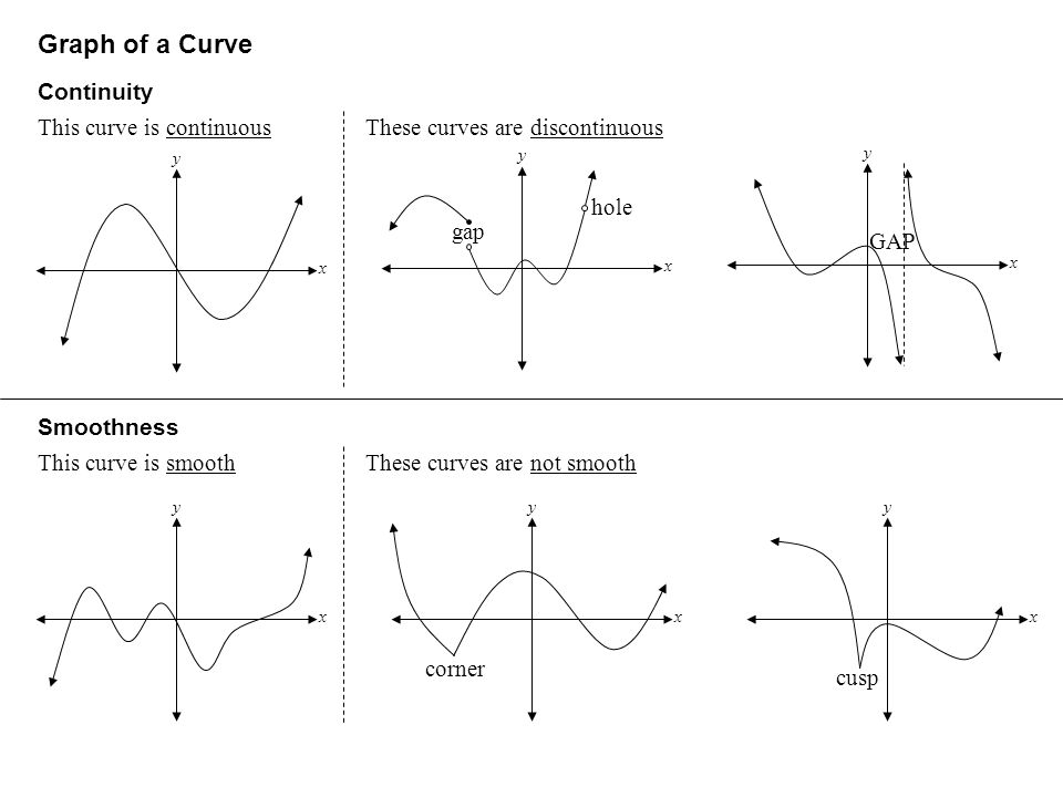 Graph of a Curve Continuity This curve is continuousThese curves are discontinuous Smoothness This curve is smoothThese curves are not smooth y x y x