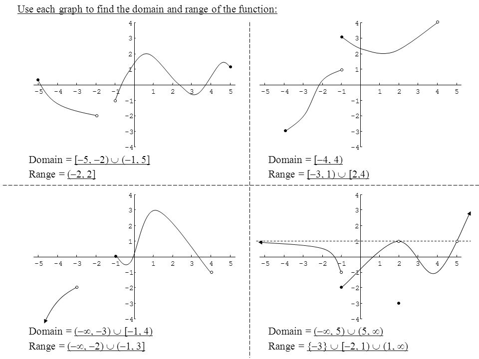 Use each graph to find the domain and range of the function: -5-4-3-212345 -4 -3 -2 1 2 3 4 -5-4-3-212345 -4 -3 -2 1 2 3 4 Domain = [–5, –2) (–1, 5] R