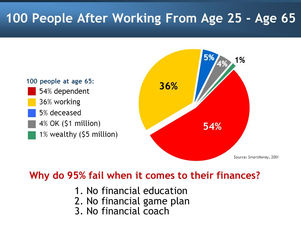 100 People After Working From Age 25 - Age 65 100 people at age 65: 54% dependent 36% working 5% deceased 4% OK ($1 million) 1% wealthy ($5 million) W