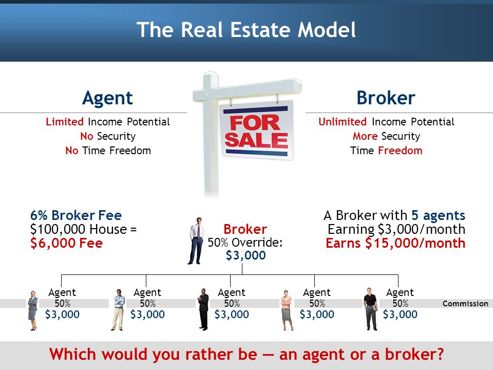 The Real Estate Model Broker Unlimited Income Potential More Security Time Freedom A Broker with 5 agents Earning $3,000/month Earns $15,000/month Age