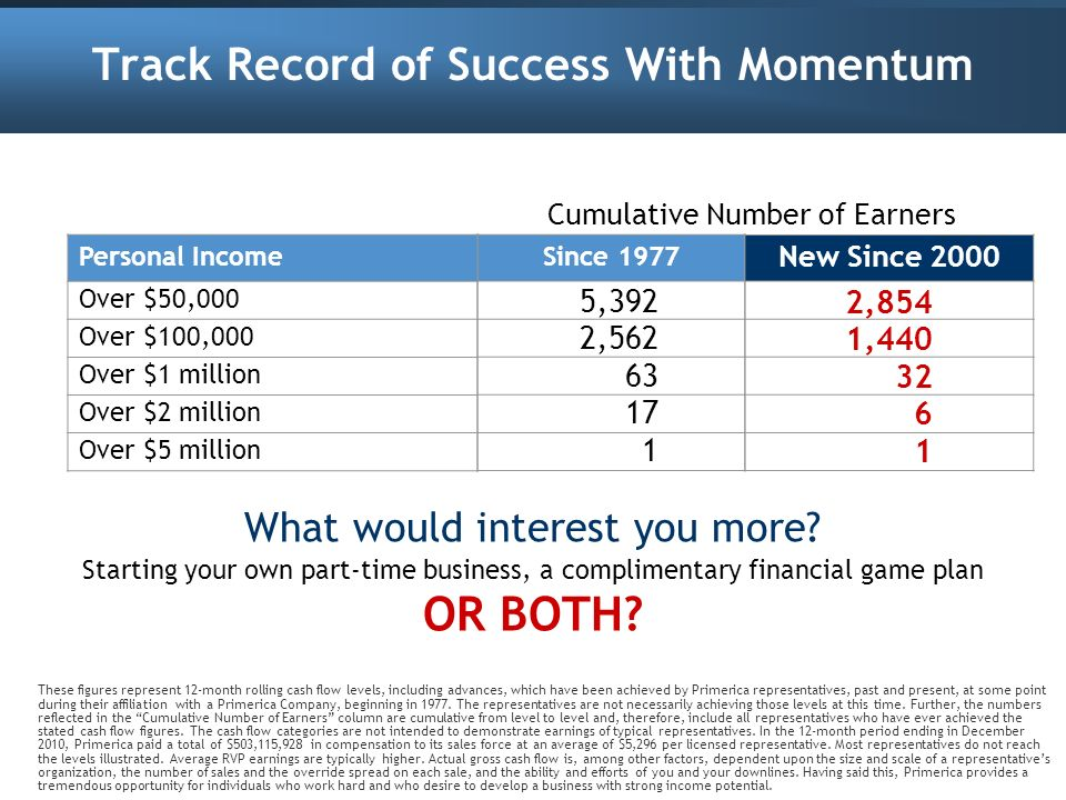 Track Record of Success With Momentum What would interest you more? Starting your own part-time business, a complimentary financial game plan OR BOTH?