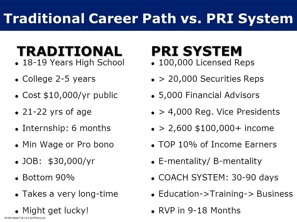 PP/SR/33638/7.06/V6.0/02PFS344-28 Traditional Career Path vs. PRI System 18-19 Years High School College 2-5 years Cost $10,000/yr public 21-22 yrs of