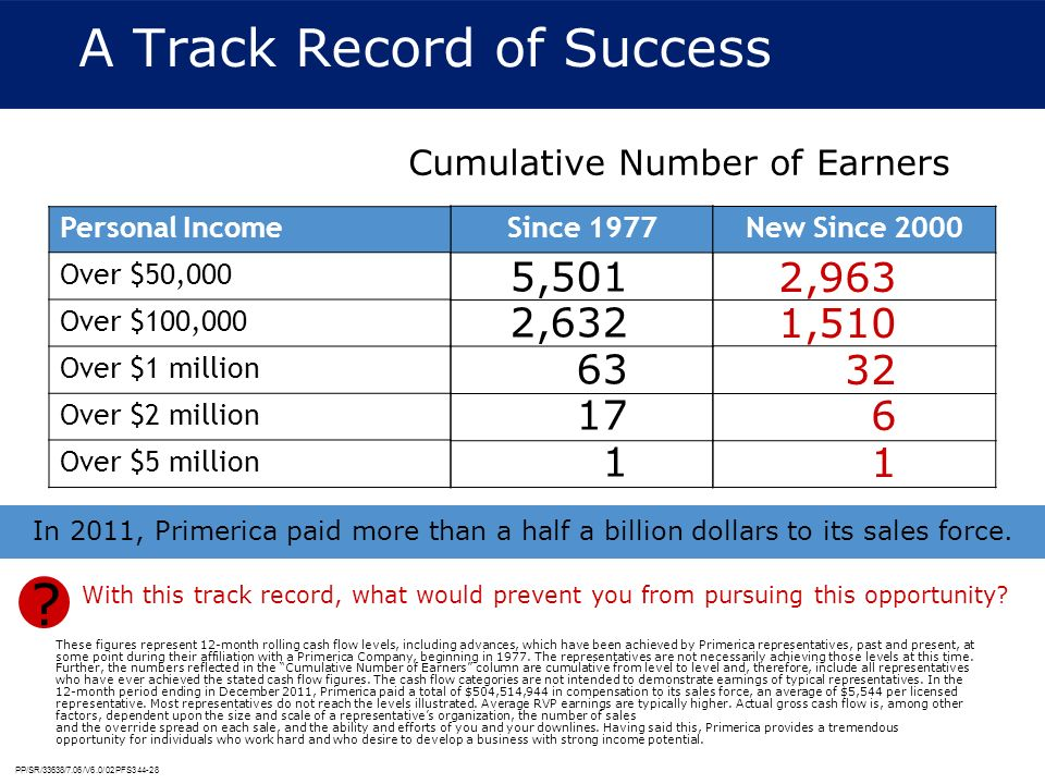 PP/SR/33638/7.06/V6.0/02PFS344-28 Since 1977 New Since 2000 A Track Record of Success Cumulative Number of Earners Personal Income Over $50,000 Over $