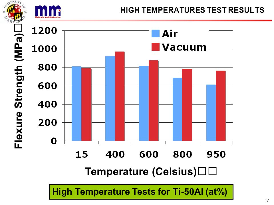 17 HIGH TEMPERATURES TEST RESULTS High Temperature Tests for Ti-50Al (at%) Flexure Strength (MPa) Temperature (Celsius)