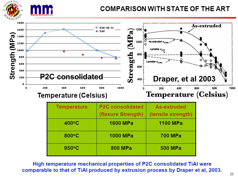 20 COMPARISON WITH STATE OF THE ART Strength (MPa) Temperature (Celsius) P2C consolidated Draper, et al 2003 TemperatureP2C consolidated (flexure Stre