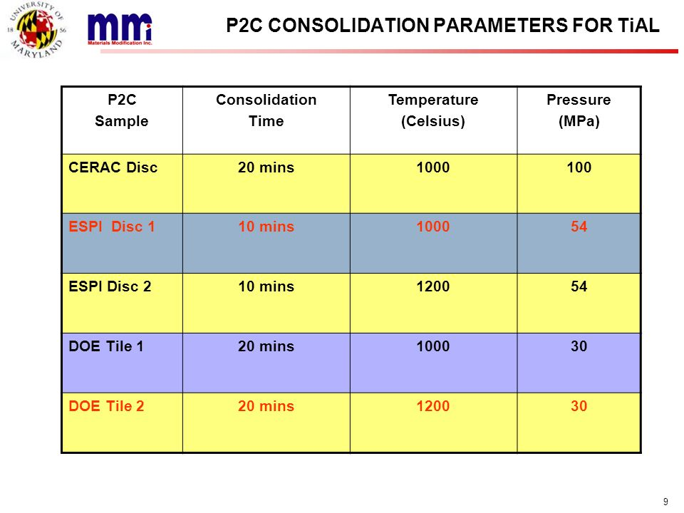 20 COMPARISON WITH STATE OF THE ART Strength (MPa) Temperature (Celsius) P2C consolidated Draper, et al 2003 TemperatureP2C consolidated (flexure Strength) As-extruded (tensile strength) 400 o C1600 MPa1100 MPa 800 o C1000 MPa700 MPa 950 o C800 MPa500 MPa High temperature mechanical properties of P2C consolidated TiAl were comparable to that of TiAl produced by extrusion process by Draper et al, 2003.