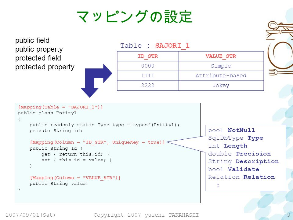 2007/09/01(Sat)Copyright 2007 yuichi TAKAHASHI9 [Mapping(Table = SAJORI_1 )] public class Entity1 { public readonly static Type type = typeof(Entity1); private String id; [Mapping(Column = ID_STR, UniqueKey = true)] public String Id { get { return this.id; } set { this.id = value; } } [Mapping(Column = VALUE_STR )] public String value; } ID_STRVALUE_STR 0000Simple 1111Attribute-based 2222Jokey Table : SAJORI_1 bool NotNull SqlDbType Type int Length double Precision String Description bool Validate Relation : public field public property protected field protected property