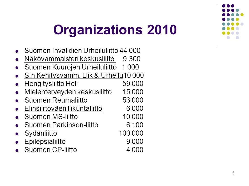 6 Organizations 2010 Suomen Invalidien Urheiluliitto 44 000 Näkövammaisten keskusliitto 9 300 Suomen Kuurojen Urheiluliitto 1 000 S:n Kehitysvamm.