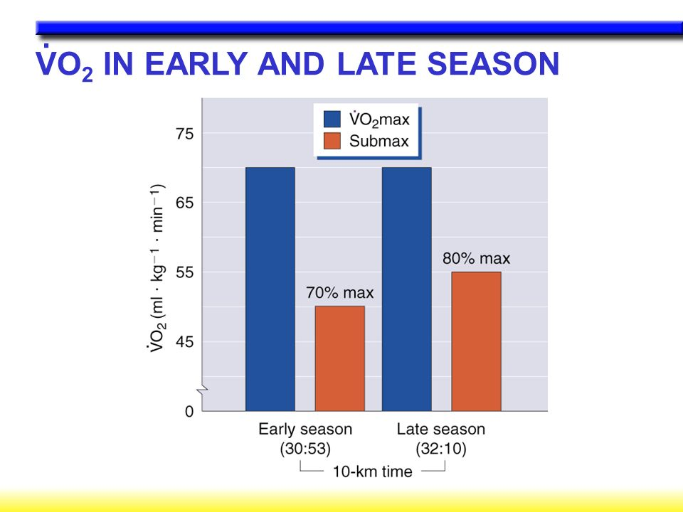 VO 2 IN EARLY AND LATE SEASON.