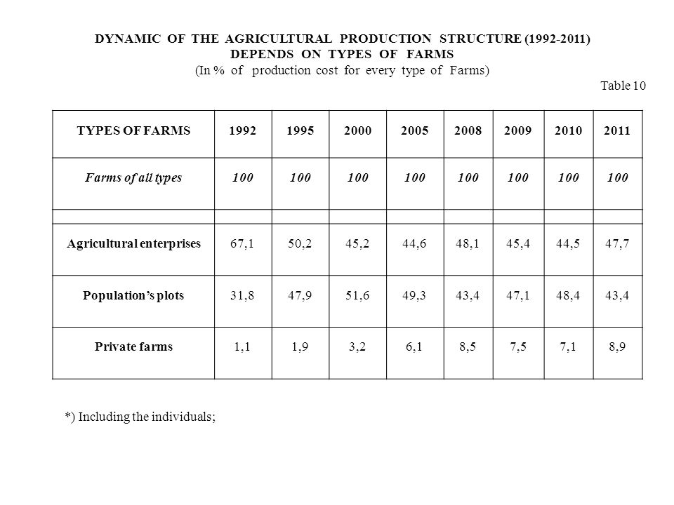 TYPES OF FARMS Farms of all types100 Agricultural enterprises67,150,245,244,648,145,444,547,7 Populations plots31,847,951,649,343,447,148,443,4 Private farms1,11,93,26,18,57,57,18,9 DYNAMIC OF THE AGRICULTURAL PRODUCTION STRUCTURE ( ) DEPENDS ON TYPES OF FARMS (In % of production cost for every type of Farms) Table 10 *) Including the individuals;