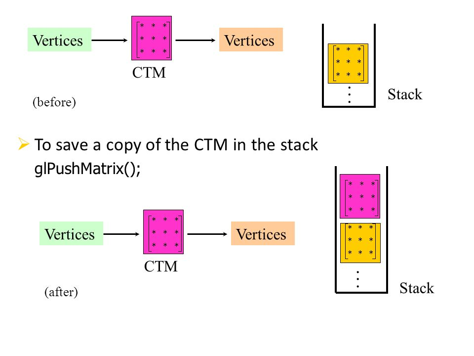 To save a copy of the CTM in the stack glPushMatrix(); CTM Vertices Stack. CTM Vertices Stack. (before) (after)