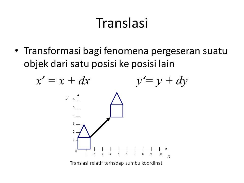 Translasi Transformasi bagi fenomena pergeseran suatu objek dari satu posisi ke posisi lain x = x + dxy = y + dy Translasi relatif terhadap sumbu koor
