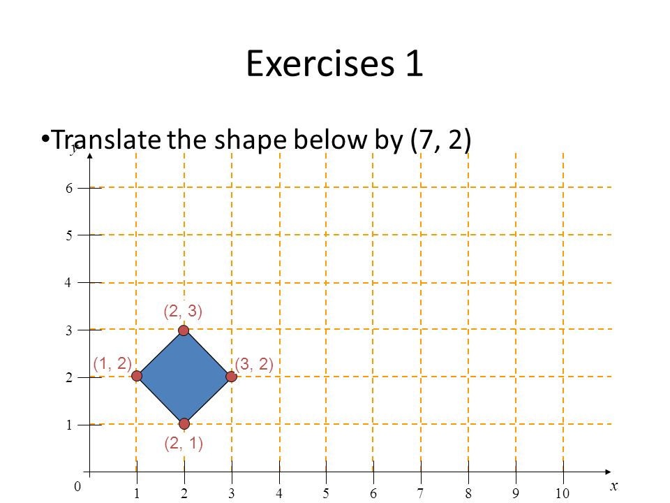 Exercises 1 x y 0 1 1 2 2 345678910 3 4 5 6 (2, 3) (3, 2) (1, 2) (2, 1) Translate the shape below by (7, 2)