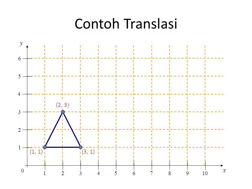 Contoh Translasi y x 0 1 1 2 2 345678910 3 4 5 6 (1, 1) (3, 1) (2, 3 )