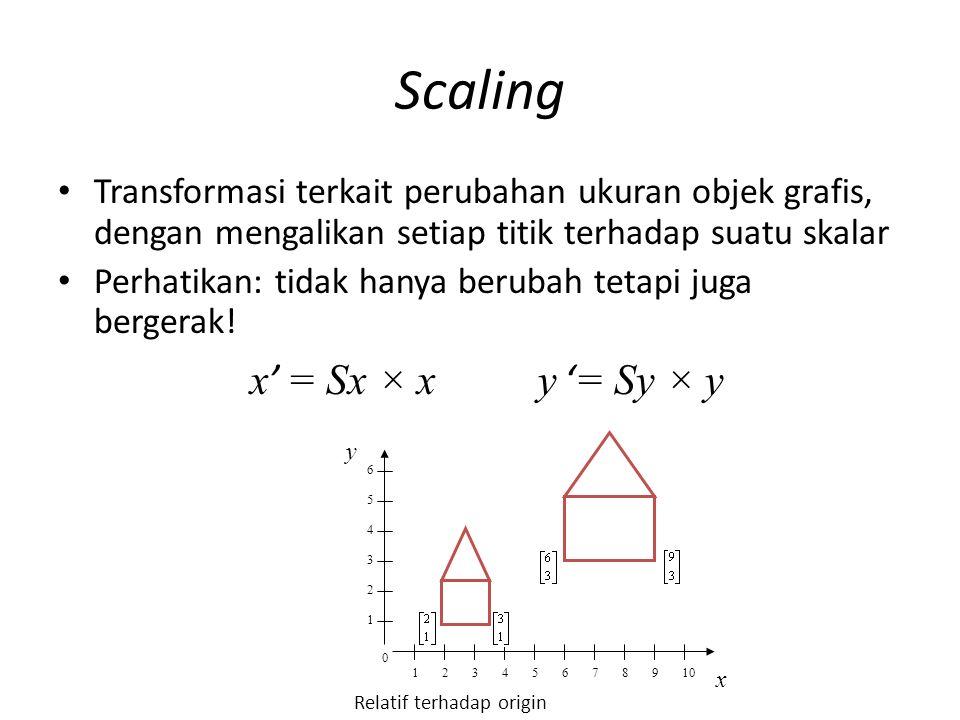 Scaling Transformasi terkait perubahan ukuran objek grafis, dengan mengalikan setiap titik terhadap suatu skalar Perhatikan: tidak hanya berubah tetap