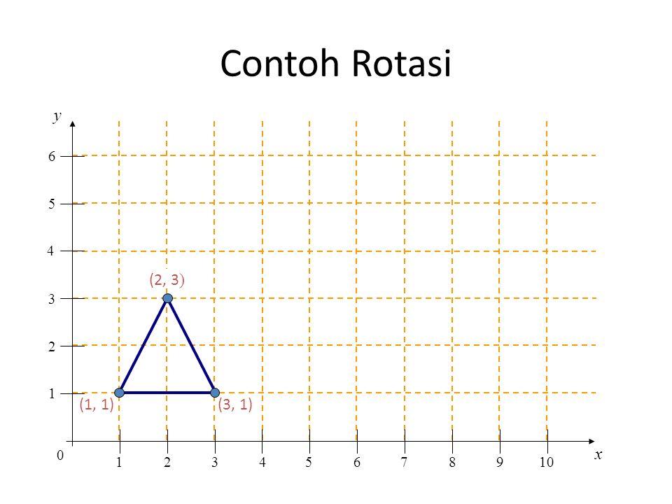 Contoh Rotasi y x 0 1 1 2 2 345678910 3 4 5 6 (1, 1) (3, 1) (2, 3 )