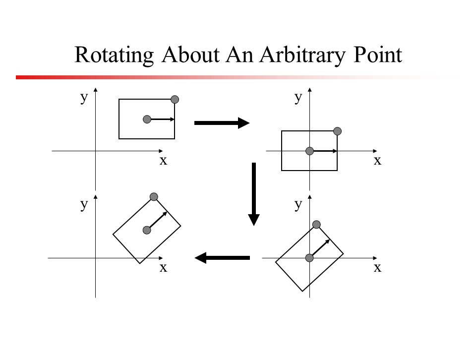 Rotate About Arbitrary Point Say you wish to rotate about the point (a,b) You know how to rotate about (0,0) Translate so that (a,b) is at (0,0) –x=x–a, y=y–b Rotate –x=(x-a)cos -(y-b)sin, y=(x-a)sin +(y-b)cos Translate back again –x f =x+a, y f =y+b