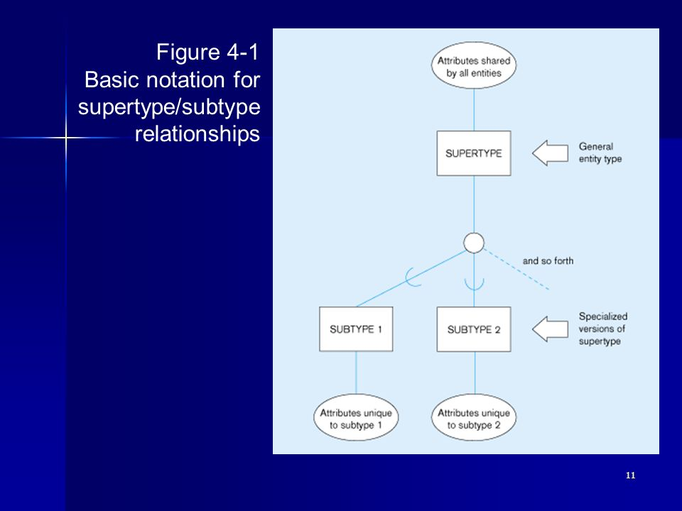 11 Figure 4-1 Basic notation for supertype/subtype relationships