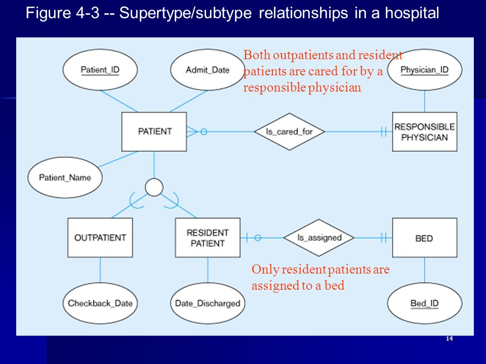 14 Figure 4-3 -- Supertype/subtype relationships in a hospital Both outpatients and resident patients are cared for by a responsible physician Only re