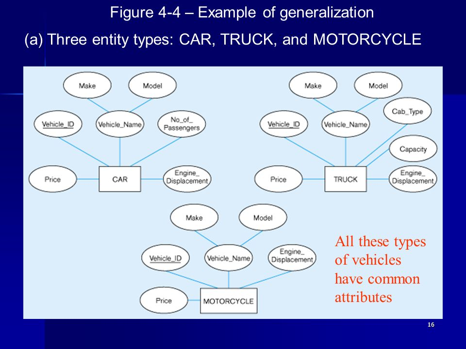 16 Figure 4-4 – Example of generalization (a) Three entity types: CAR, TRUCK, and MOTORCYCLE All these types of vehicles have common attributes