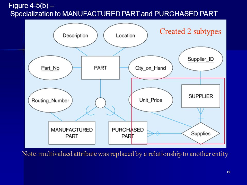 19 Figure 4-5(b) – Specialization to MANUFACTURED PART and PURCHASED PART Note: multivalued attribute was replaced by a relationship to another entity