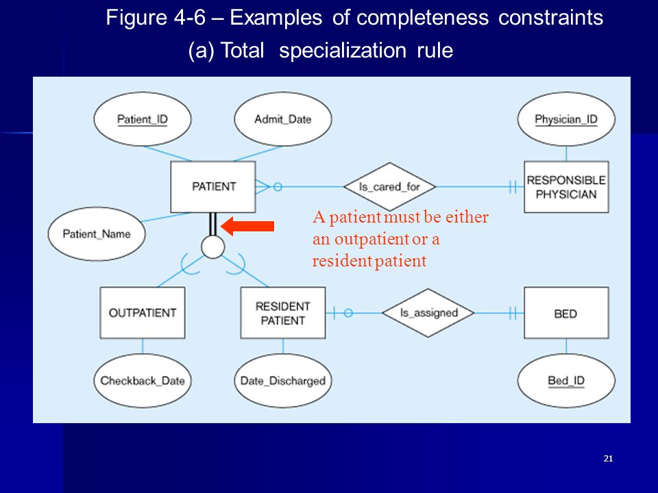 21 Figure 4-6 – Examples of completeness constraints (a) Total specialization rule A patient must be either an outpatient or a resident patient