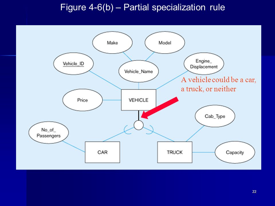 22 Figure 4-6(b) – Partial specialization rule A vehicle could be a car, a truck, or neither