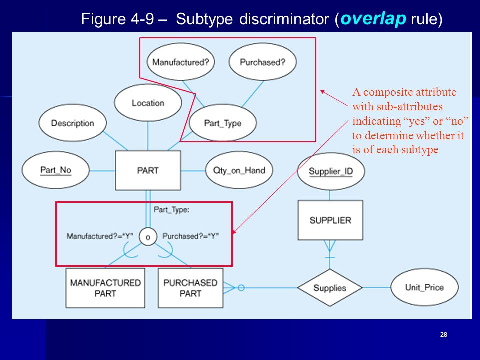 28 Figure 4-9 – Subtype discriminator ( overlap rule) A composite attribute with sub-attributes indicating yes or no to determine whether it is of eac