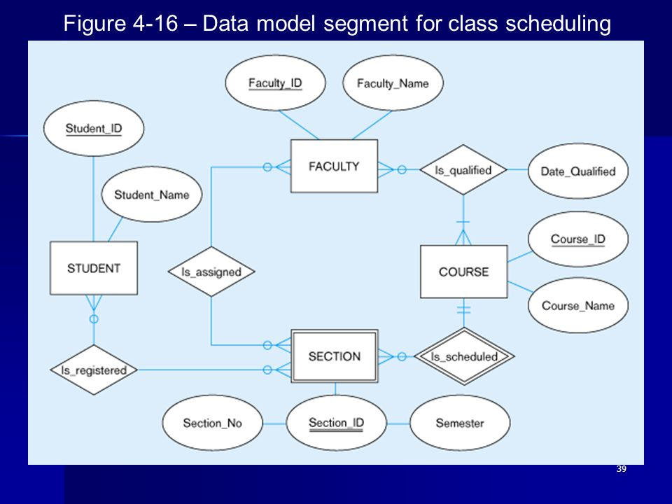 39 Figure 4-16 – Data model segment for class scheduling