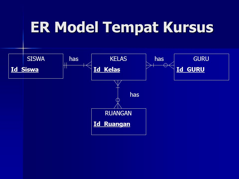 ER Model Tempat Kursus SISWA Id_Siswa GURU Id_GURU KELAS Id_Kelas has RUANGAN Id_Ruangan has