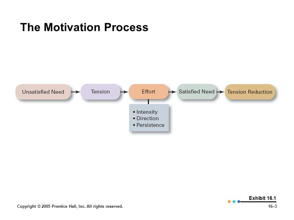 Copyright © 2005 Prentice Hall, Inc. All rights reserved.16–3 Exhibit 16.1 The Motivation Process