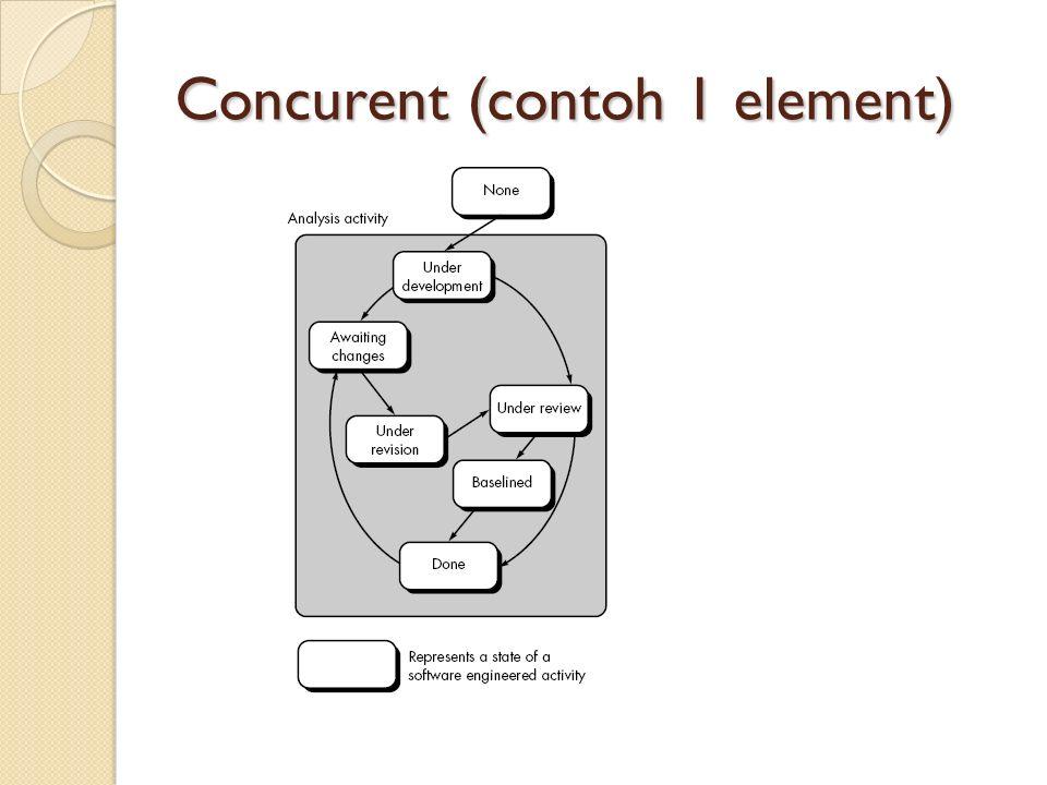 Concurent (contoh 1 element)