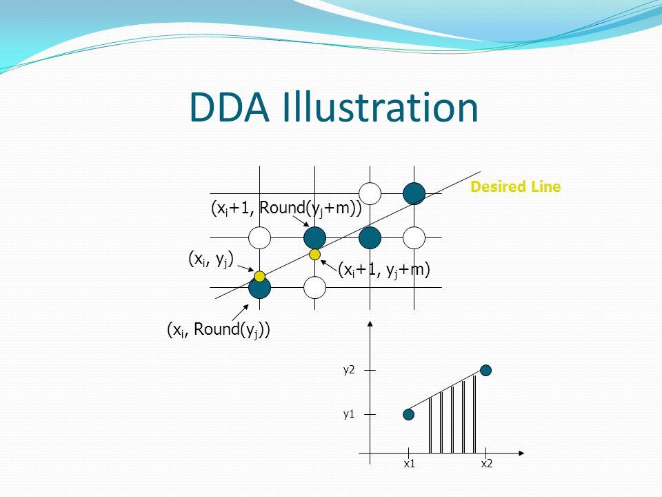 DDA Illustration (x i, Round(y j )) (x i +1, y j +m) (x i, y j ) (x i +1, Round(y j +m)) Desired Line x1x2 y2 y1